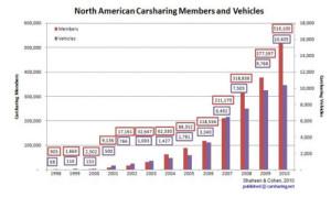 Car share stas